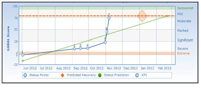 Clinical Prediction Chart 2