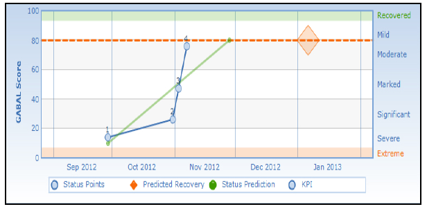 Clinical Prediction Chart 3