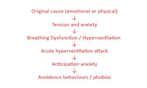 Cascade Symptoms