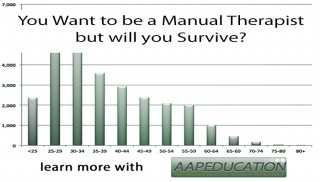 So you are a Manual Therapist - but will you survive?